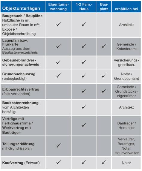 Checkliste: Unterlagen für die Immobilienberatung