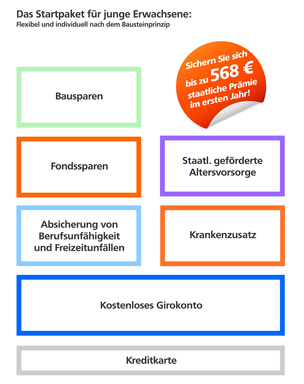 Bausteinprinzip